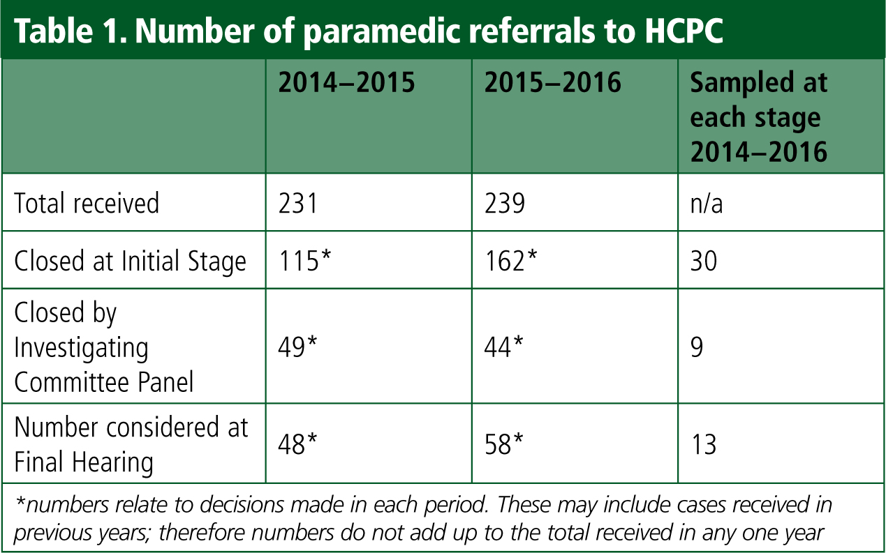 Why do paramedics have a high rate of self-referral?